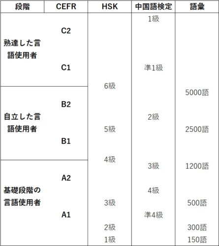 中検とHSKの対比表