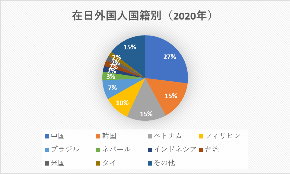 在留外国人統計2020